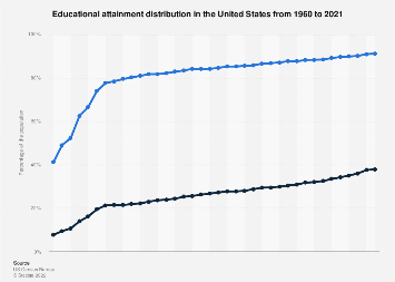 Educational attainment in the U.S. from 1960 to 2016