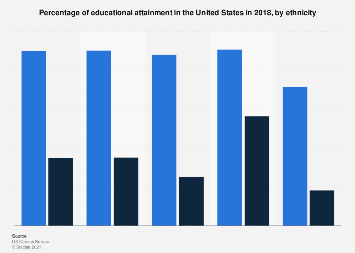 U.S.: educational attainment, by ethnicity 2016