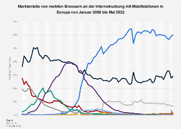 Marktanteile der Browser an mobiler Internetnutzung in Europa bis Januar 2018