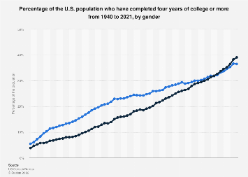 Percentage of the U.S. population with a college degree 1940-2017, by gender
