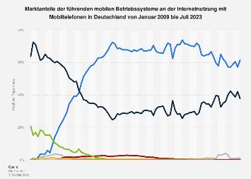Anteile der Betriebssysteme an der mobilen Internetnutzung in Deutschland bis 2018