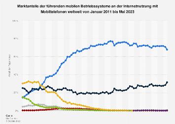 Marktanteile der Betriebssysteme an der mobilen Internetnutzung weltweit bis 2018
