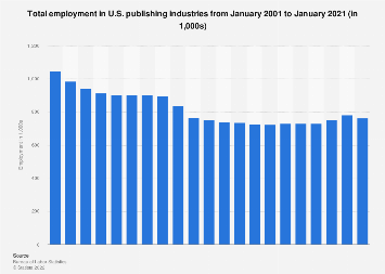 Employment in U.S. publishing industries 2001-2018