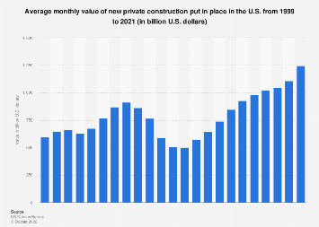 U.S. private construction put in place 1999-2016