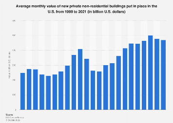 U.S. private construction: value of new nonresidential buildings 2017