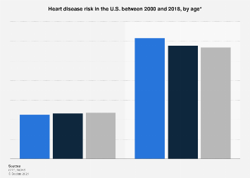 Heart disease risk by age in the U.S. 2000-2016