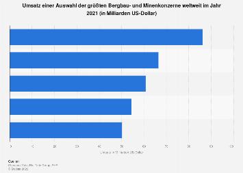 Bergbau- und Minenindustrie - Größte Unternehmen weltweit nach Umsatz 2016