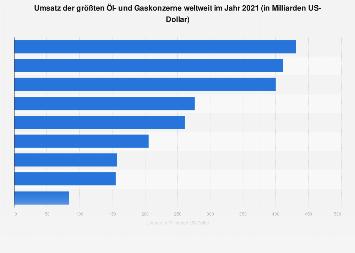 Umsatz der größten Öl- und Gaskonzerne weltweit 2017