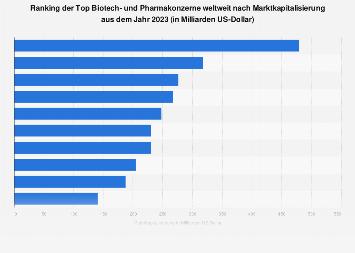 Marktkapitalisierung der Top 10 Biotech- und Pharmakonzerne weltweit 2018