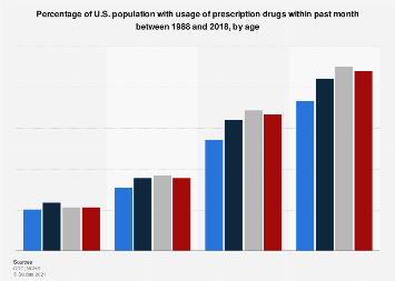 U.S. population with usage of prescription drugs by age 1988-2014