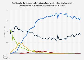 Marktanteile der Betriebssysteme an der mobilen Internetnutzung in Europa bis 2018