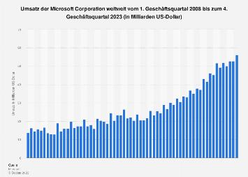 Umsatz der Microsoft Corporation nach Geschäftsquartalen bis Q2 2018