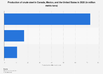 Crude steel production in Canada, Mexico, and the U.S. 2017