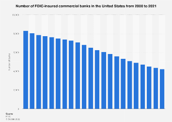 Number of FDIC-insured commercial banks in the U.S. 2002-2017