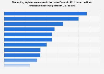 U.S. logistics companies - based on net revenue 2018
