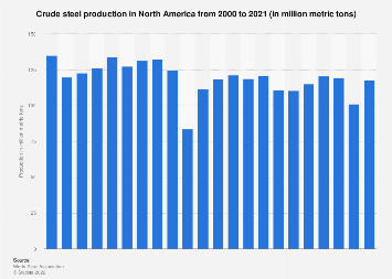 Production of crude steel in North America 2000-2017