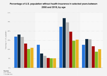 U.S. population without health insurance 2000-2016 by age