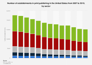 Number of establishments in U.S. print publishing 2007-2015, by sector