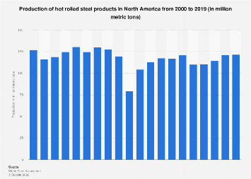 Production of hot rolled steel products in North America 2000-2017
