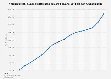 Anzahl der Kunden von HD+ bis zum 4. Quartal 2016