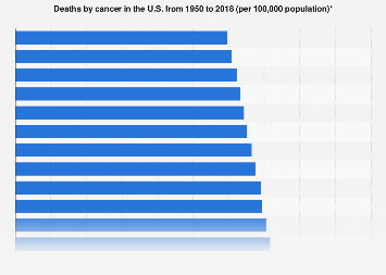 Deaths by cancer in the U.S. 1950-2016