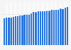 Umsatz von Time Warner Cable bis zum 1. Quartal 2016