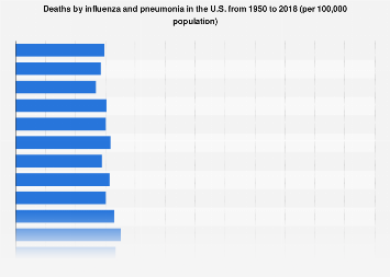 Deaths by influenza and pneumonia in the U.S. 1950-2016