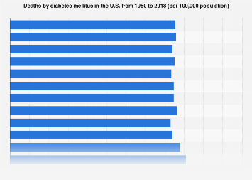 Deaths by diabetes mellitus in the U.S. 1950-2016