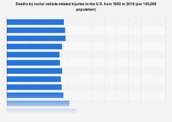 Deaths by motor vehicle-related injuries in the U.S. 1950-2016