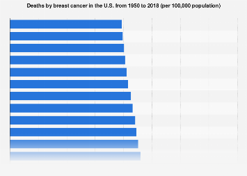 Deaths by breast cancer in the U.S. 1950-2016