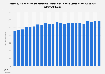 U.S. residential energy use - retail electricity sales 1999-2017