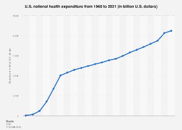 Health Statistics Facts Statista