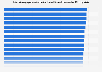 Internet access in the United States 2017, by state