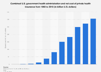 Combined US costs of health administration and private health insurance 1960-2016