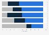 Umfrage zur Nutzung von Social Media für Recruiting in Deutschland 2011