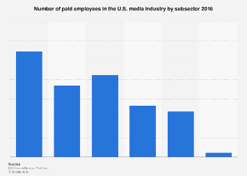 Employees in the U.S. media industry 2015