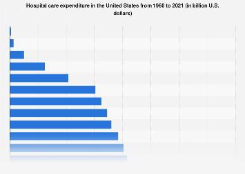 U.S. hospital care expenditure 1960-2019