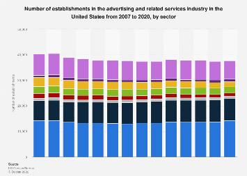 Number of establishments in U.S. advertising industry 2007-2016, by sector