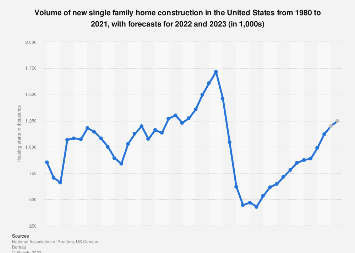 Number of single-family housing unit starts in the U.S. 2000-2019
