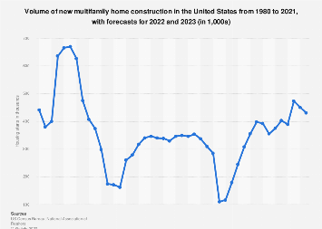 Number of multifamily housing starts in the U.S. 2000-2018