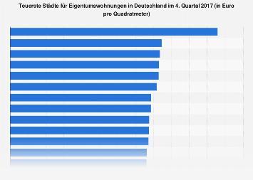Teuerste deutsche Städte für Eigentumswohnungen 2017