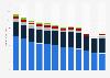 U.S. newspaper publishers revenue 2010-2015, by source
