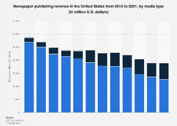 U.S. newspaper publishing revenue 2010-2015, by media type