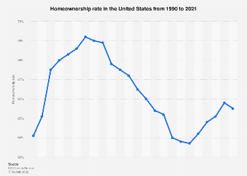 Homeownership rate in the U.S. 1990-2017