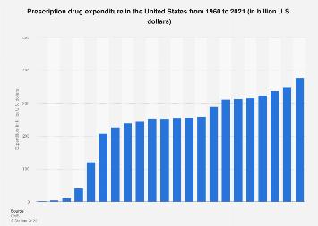 Prescription drug expenditure in the U.S. 1960-2019