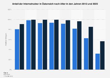Internetnutzung in Österreich nach Altersgruppen in 2017 gegenüber dem Jahr 2000