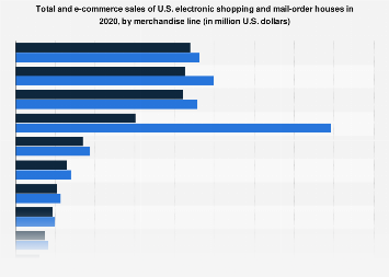 E-commerce sales of U.S. electronic shopping and mail-order houses 2017