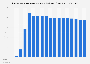 Number of nuclear power plants in the U.S. 1957-2017