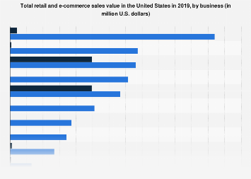 Total retail and e-commerce sales in the United States 2016, by business