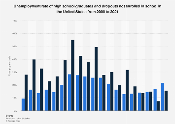 U.S. high school graduates and dropouts: unemployment rate 2017